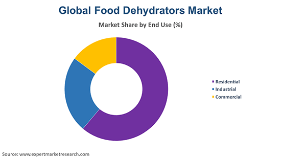 Global Food Dehydrators Market By End Use