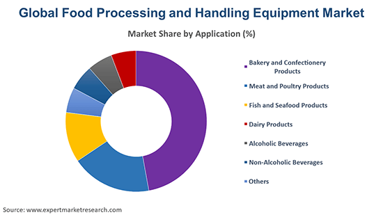Global Food Processing and Handling Equipment Market By Application