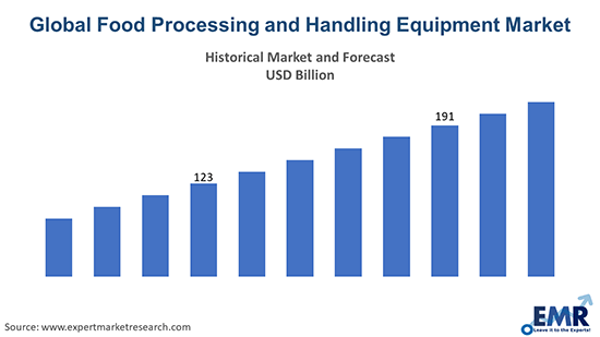 Global Food Processing and Handling Equipment Market