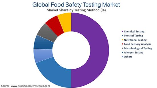 Global Food Safety Testing Market By Testing Method