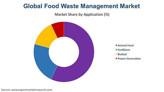 Global Food Waste Management Market By Application