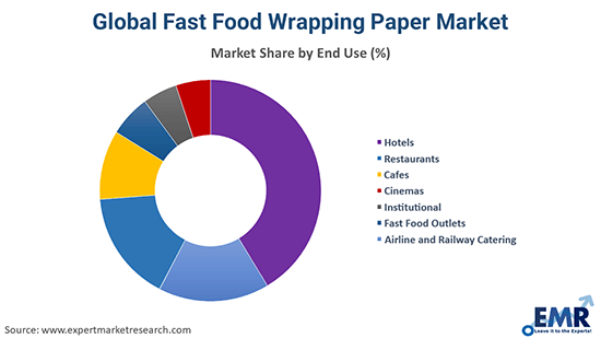 Global Food Wrapping Paper Market By End Use