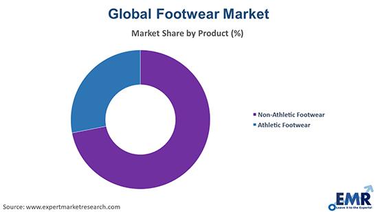 Footwear Market by Product