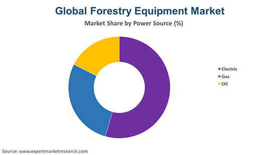 Global Forestry Equipment Market By Power Source