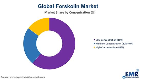 Global Forskolin Market by Concentration
