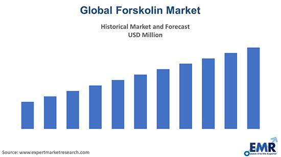 Global Forskolin Market Report