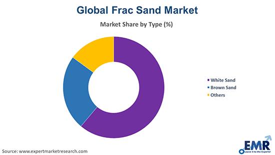 Frac Sand Market by Type