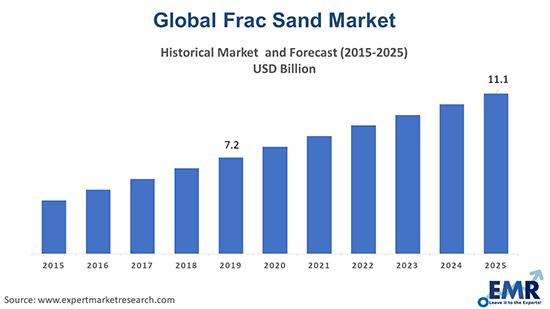 Frac Sand Market