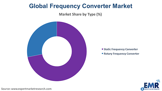 Frequency Converter Market by Type