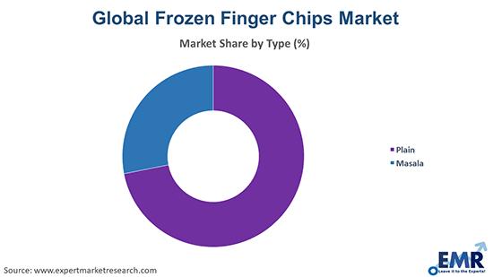 Frozen Finger Chips Market by Type