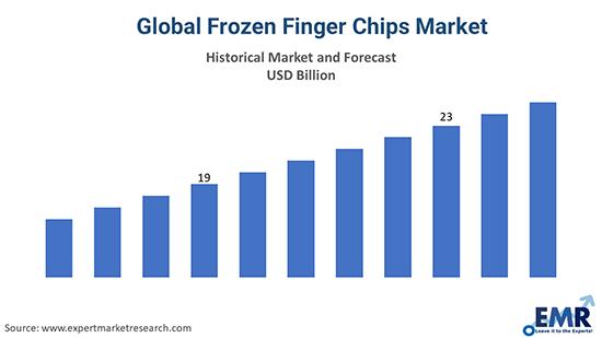 Global Frozen Finger Chips Market