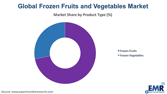 Frozen Fruits and Vegetables Market by Product Type