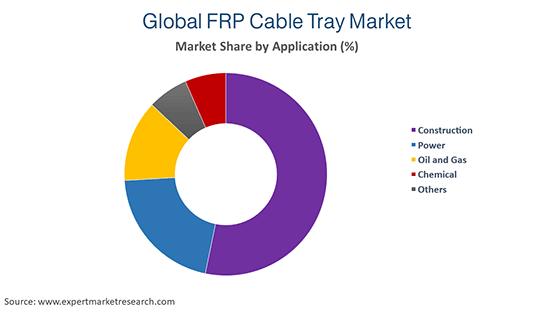 Global FRP Cable Tray Market by Application