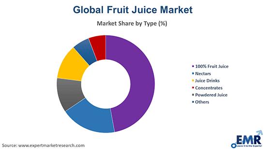 Fruit Juice Market by Type