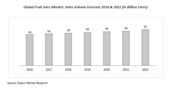 global fruit juice market
