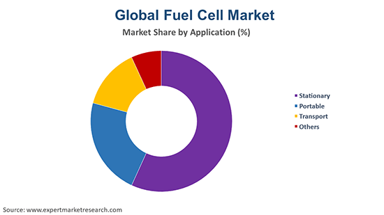 Global Fuel Cell Market By Application