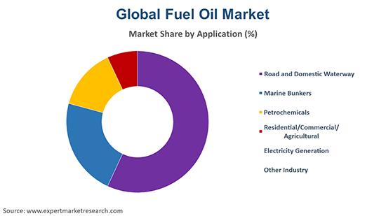 Global Fuel Oil Market By Application