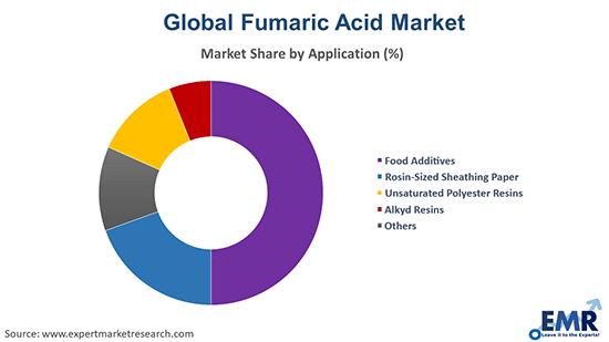 Fumaric Acid Market by Application