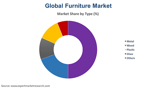 Global Furniture Market by Type