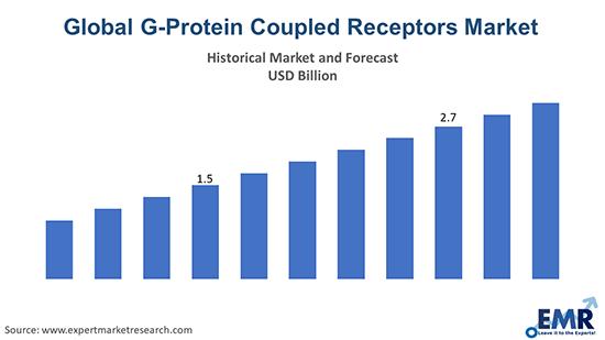 Global G-Protein Coupled Receptors Market