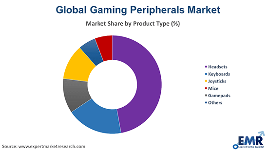 Gaming Peripherals Market by Product