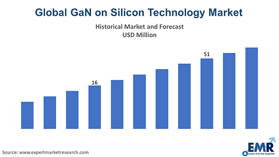 Global GaN on Silicon Technology Market