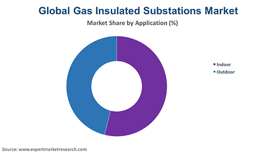 Global Gas Insulated Substations Market By Application