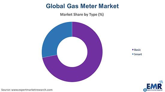 Gas Meter Market by Type