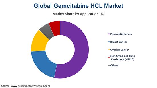 Global Gemcitabine HCL Market By Region
