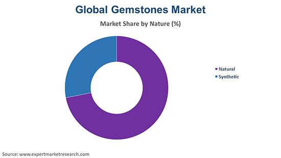 Global Gemstones Market By Nature