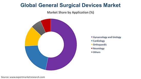 Global General Surgical Devices Market By Application