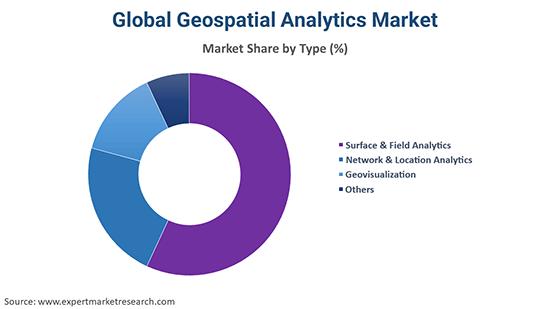 Global Geospatial Analytics Market By Type