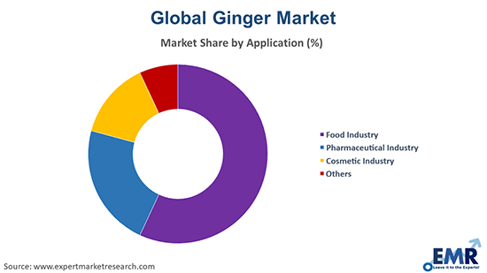 Ginger Market by Application