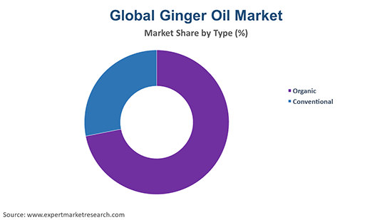 Global Ginger Oil Market By Type