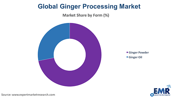 Ginger Processing Market by Form