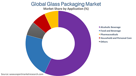 Global Glass Packaging Market By Application