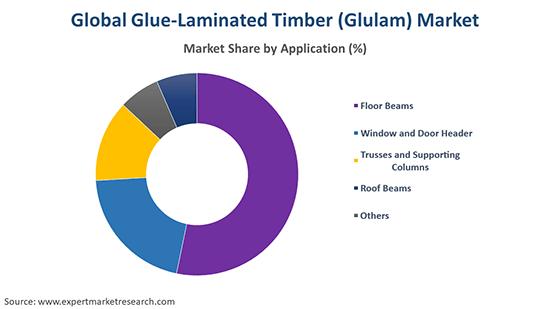 Global Glue-Laminated Timber (Glulam) Market By Application