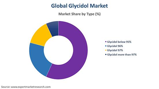 Global Glycidol Market By Type
