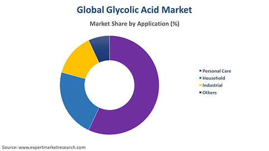 Global Glycolic Acid Market By Application