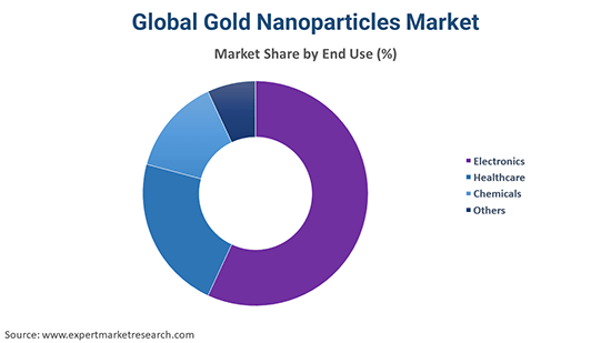 Global Gold Nanoparticles Market By End Use