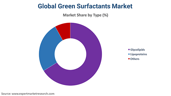 Global Green Surfactants Market By Type