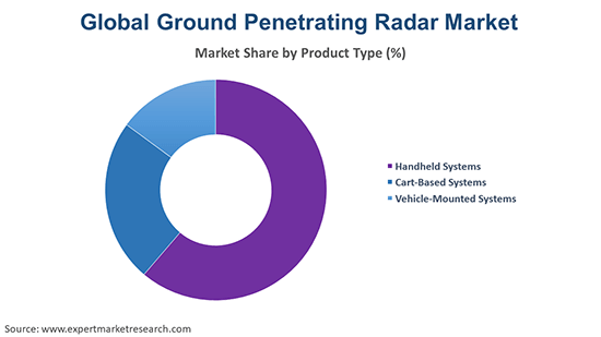 Global Ground Penetrating Radar Market By Product Type