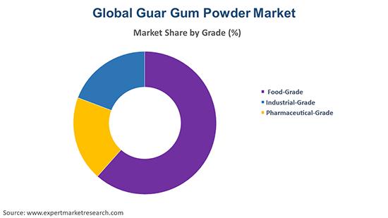 Global Guar Gum Powder Market By Grade