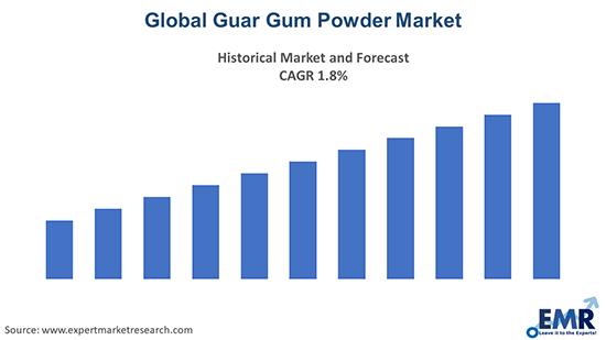 Global Guar Gum Powder Market