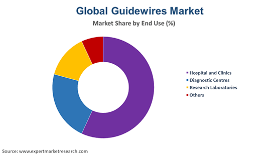 Global Guidewires Market By End Use