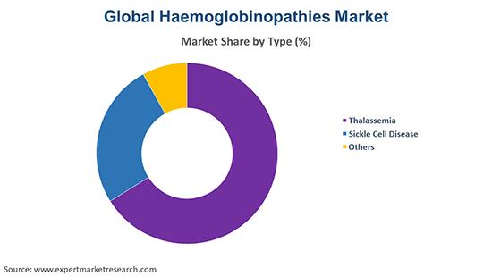 Global Haemoglobinopathies Market By Type
