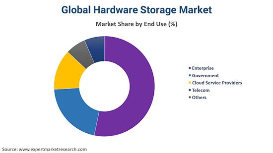 Global Hardware Storage Market By End Use