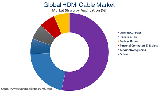 Global HDMI Cable Market By Application