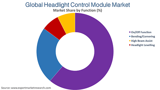 Global Headlight Control Module Market By Funtion