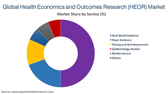 Global Health Economics and Outcomes Research (HEOR) Market By Service